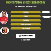 Robert Petrov vs Kostadin Nichev h2h player stats