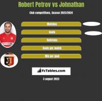 Robert Petrov vs Johnathan h2h player stats