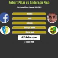Robert Pillar vs Anderson Pico h2h player stats