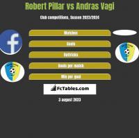 Robert Pillar vs Andras Vagi h2h player stats