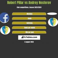 Robert Pillar vs Andrey Nesterov h2h player stats