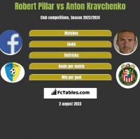 Robert Pillar vs Anton Kravchenko h2h player stats
