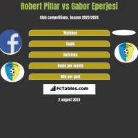 Robert Pillar vs Gabor Eperjesi h2h player stats