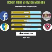 Robert Pillar vs Hysen Memolla h2h player stats