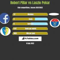 Robert Pillar vs Laszlo Pekar h2h player stats