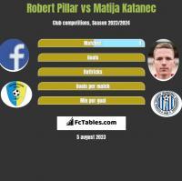 Robert Pillar vs Matija Katanec h2h player stats