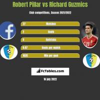 Robert Pillar vs Richard Guzmics h2h player stats