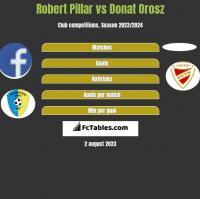 Robert Pillar vs Donat Orosz h2h player stats