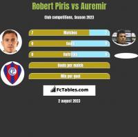Robert Piris vs Auremir h2h player stats