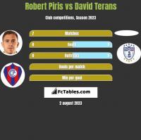 Robert Piris vs David Terans h2h player stats