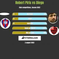 Robert Piris vs Diego h2h player stats