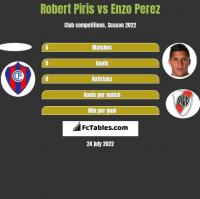 Robert Piris vs Enzo Perez h2h player stats