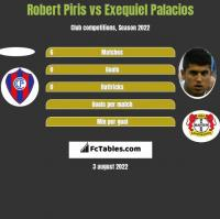Robert Piris vs Exequiel Palacios h2h player stats
