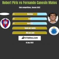 Robert Piris vs Fernando Canesin Matos h2h player stats