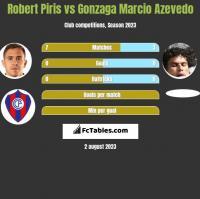Robert Piris vs Gonzaga Marcio Azevedo h2h player stats