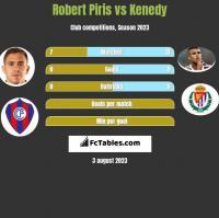 Robert Piris vs Kenedy h2h player stats