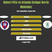 Robert Piris vs Orlando Enrique Berrio Melendez h2h player stats