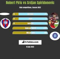 Robert Piris vs Srdjan Spiridonovic h2h player stats