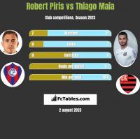 Robert Piris vs Thiago Maia h2h player stats