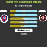 Robert Piris vs Christian Cardoso h2h player stats