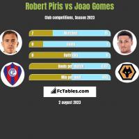 Robert Piris vs Joao Gomes h2h player stats