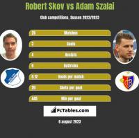 Robert Skov vs Adam Szalai h2h player stats