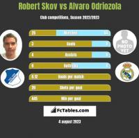 Robert Skov vs Alvaro Odriozola h2h player stats