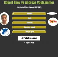 Robert Skov vs Andreas Voglsammer h2h player stats