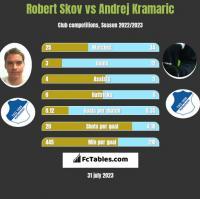 Robert Skov vs Andrej Kramaric h2h player stats