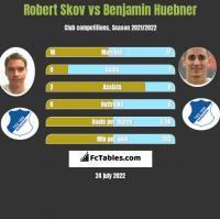 Robert Skov vs Benjamin Huebner h2h player stats