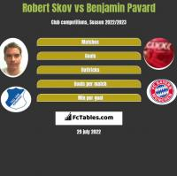 Robert Skov vs Benjamin Pavard h2h player stats