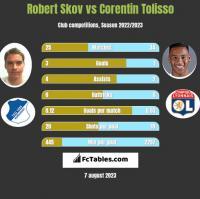Robert Skov vs Corentin Tolisso h2h player stats