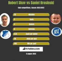Robert Skov vs Daniel Brosinski h2h player stats