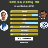 Robert Skov vs Danny Latza h2h player stats