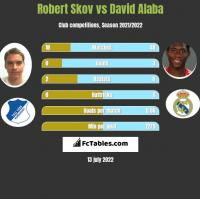 Robert Skov vs David Alaba h2h player stats