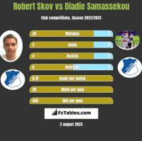 Robert Skov vs Diadie Samassekou h2h player stats