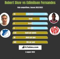 Robert Skov vs Edimilson Fernandes h2h player stats