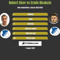 Robert Skov vs Ermin Bicakcić h2h player stats