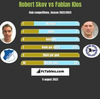 Robert Skov vs Fabian Klos h2h player stats