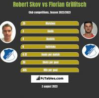 Robert Skov vs Florian Grillitsch h2h player stats