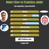Robert Skov vs Francisco Junior h2h player stats