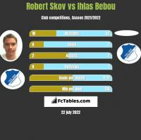 Robert Skov vs Ihlas Bebou h2h player stats