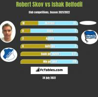 Robert Skov vs Ishak Belfodil h2h player stats