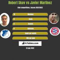 Robert Skov vs Javier Martinez h2h player stats