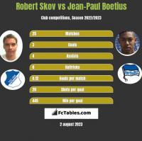 Robert Skov vs Jean-Paul Boetius h2h player stats