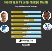 Robert Skov vs Jean-Philippe Mateta h2h player stats