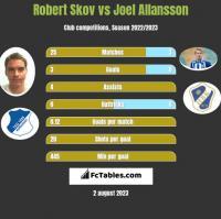 Robert Skov vs Joel Allansson h2h player stats