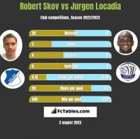 Robert Skov vs Jurgen Locadia h2h player stats