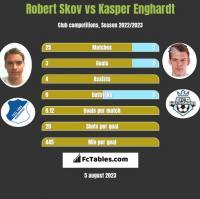 Robert Skov vs Kasper Enghardt h2h player stats