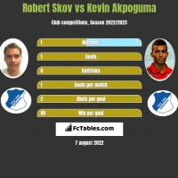 Robert Skov vs Kevin Akpoguma h2h player stats